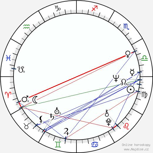 Dennis Ritchie wikipedie wiki 2018, 2019 horoskop