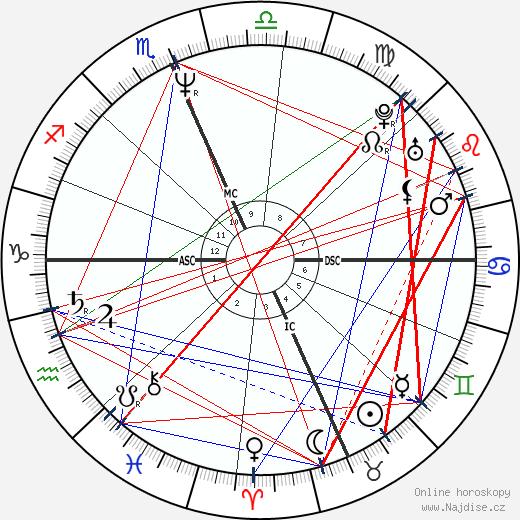 Dennis Rodman wikipedie wiki 2018, 2019 horoskop