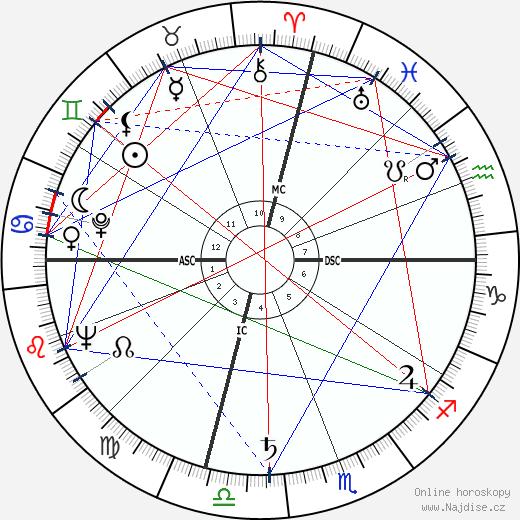 Dennis Weaver wikipedie wiki 2020, 2021 horoskop