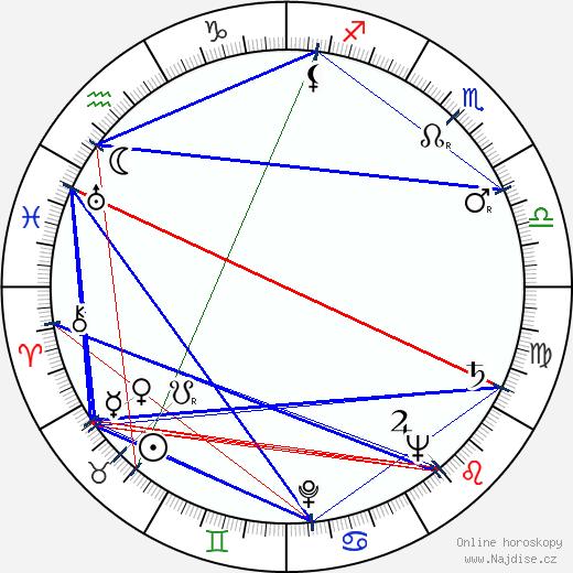 Denver Pyle wikipedie wiki 2019, 2020 horoskop