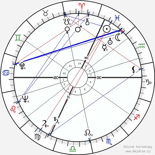 Denys de La Patellière wikipedie wiki 2019, 2020 horoskop