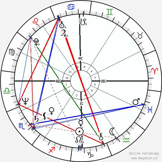 Denzel Washington wikipedie wiki 2018, 2019 horoskop