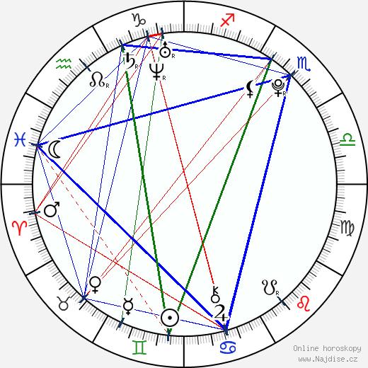 Denzel Whitaker wikipedie wiki 2018, 2019 horoskop