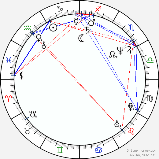 Deran Sarafian wikipedie wiki 2020, 2021 horoskop
