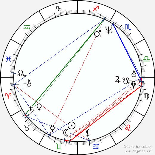 Derek Boyer wikipedie wiki 2018, 2019 horoskop
