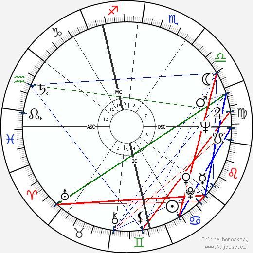 Derek William Bentley wikipedie wiki 2017, 2018 horoskop