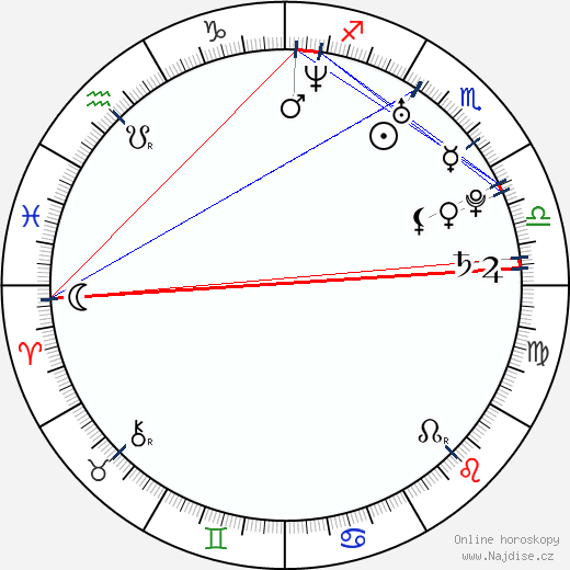 Desimal wikipedie wiki 2019, 2020 horoskop