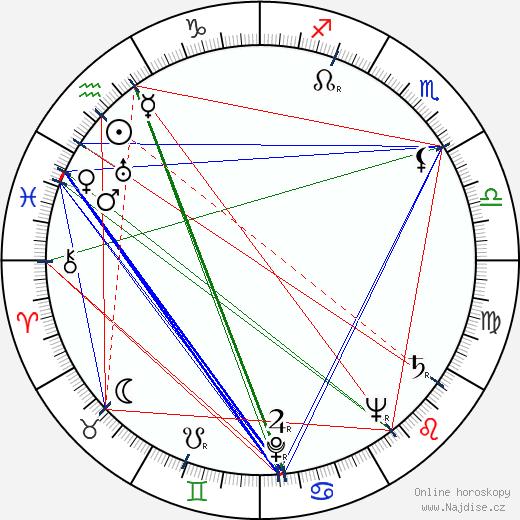 Desmond Doss wikipedie wiki 2019, 2020 horoskop