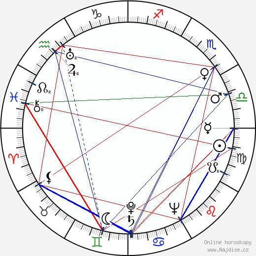 Desmond Llewelyn wikipedie wiki 2017, 2018 horoskop