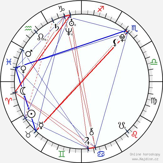 Dev Patel wikipedie wiki 2018, 2019 horoskop