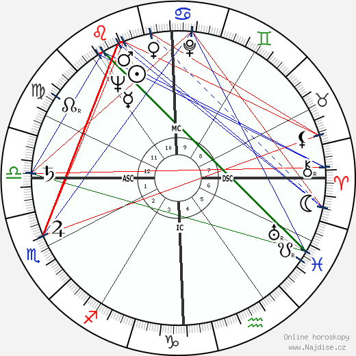 Devol Brett wikipedie wiki 2019, 2020 horoskop