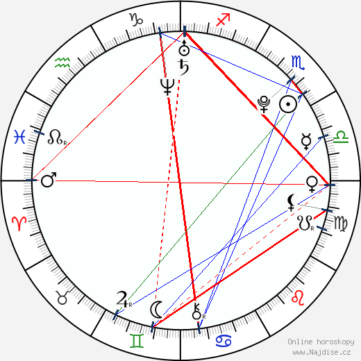 Devon Murray wikipedie wiki 2018, 2019 horoskop