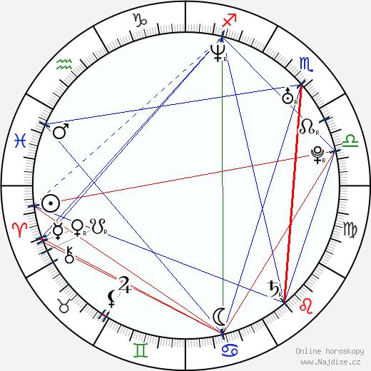 Devon wikipedie wiki 2019, 2020 horoskop