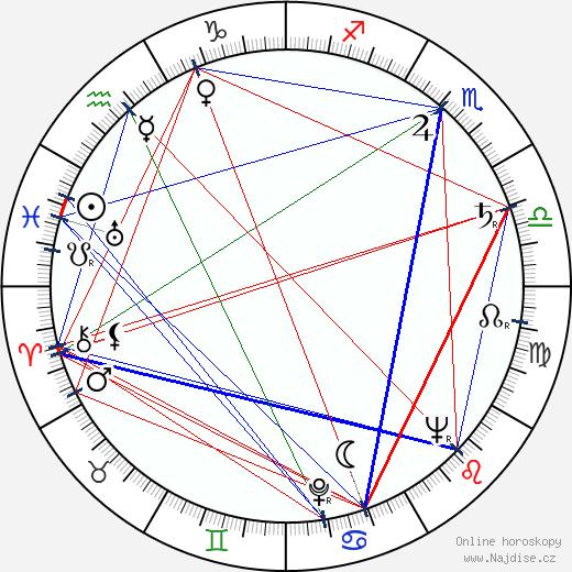 Dexter Gordon wikipedie wiki 2019, 2020 horoskop
