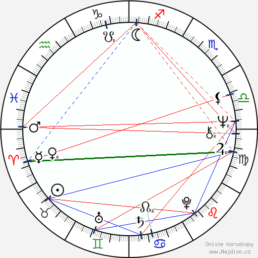 Diahnne Abbott wikipedie wiki 2018, 2019 horoskop
