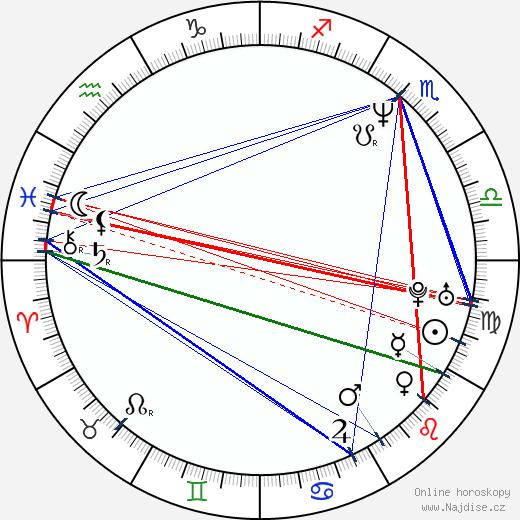 Diana Franco wikipedie wiki 2017, 2018 horoskop