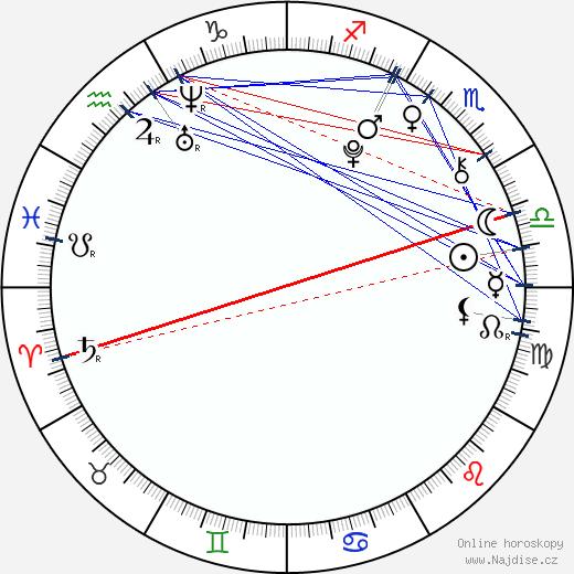 Diana Kahleová wikipedie wiki 2018, 2019 horoskop