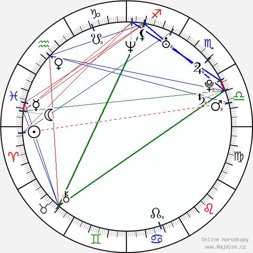Diana Kobzanová wikipedie wiki 2019, 2020 horoskop