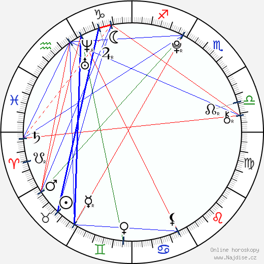 Diana Korbelová wikipedie wiki 2018, 2019 horoskop