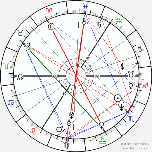 Diana Krall wikipedie wiki 2020, 2021 horoskop