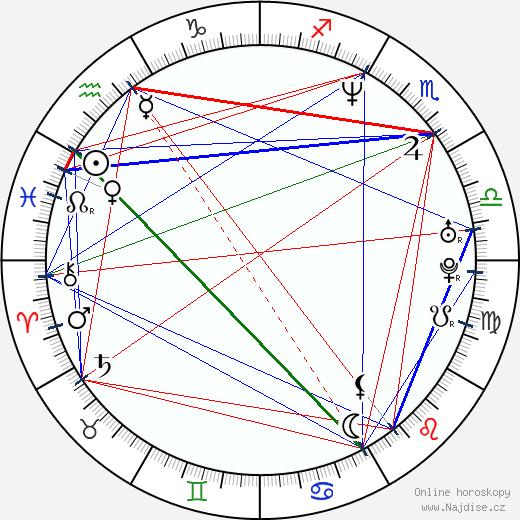 Diana Mórová wikipedie wiki 2018, 2019 horoskop