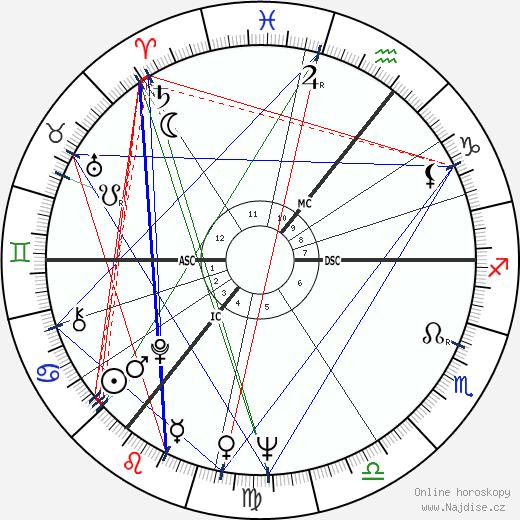 Diana Rigg wikipedie wiki 2018, 2019 horoskop