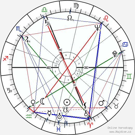 Diane Arbus wikipedie wiki 2018, 2019 horoskop