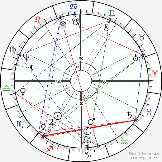 Diane Ladd wikipedie wiki 2018, 2019 horoskop