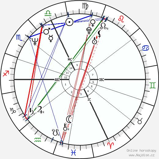 Diane Lemieux wikipedie wiki 2018, 2019 horoskop