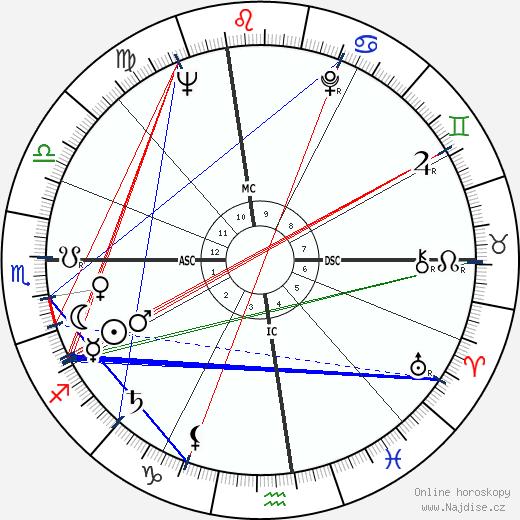 Dick Clark wikipedie wiki 2018, 2019 horoskop