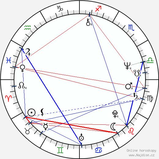 Dick Idman wikipedie wiki 2018, 2019 horoskop