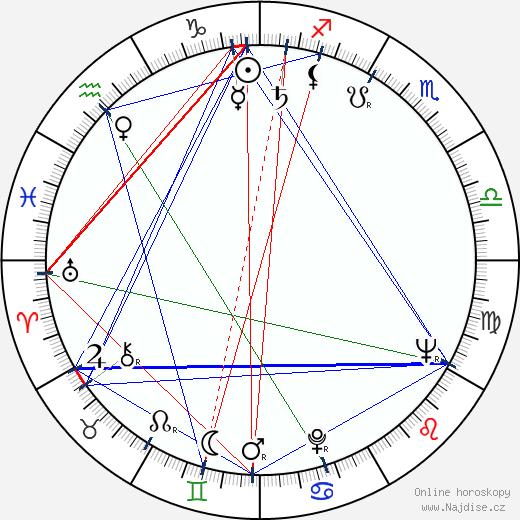Dick Miller wikipedie wiki 2020, 2021 horoskop