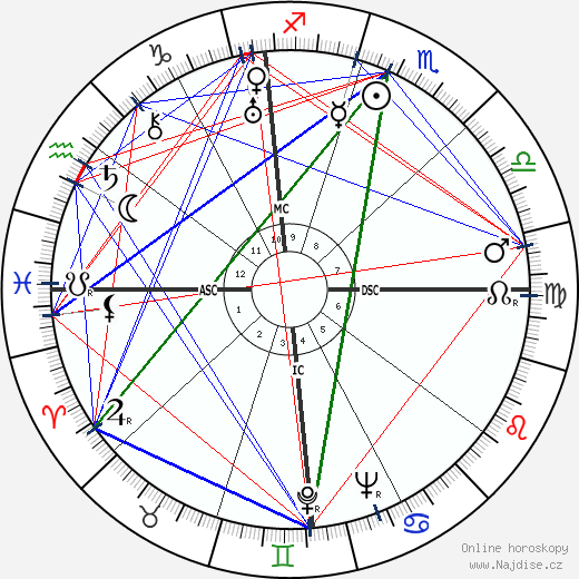 Dick Powell wikipedie wiki 2017, 2018 horoskop