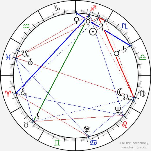 Dick Shawn wikipedie wiki 2020, 2021 horoskop
