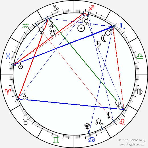 Dick Van Dyke wikipedie wiki 2017, 2018 horoskop