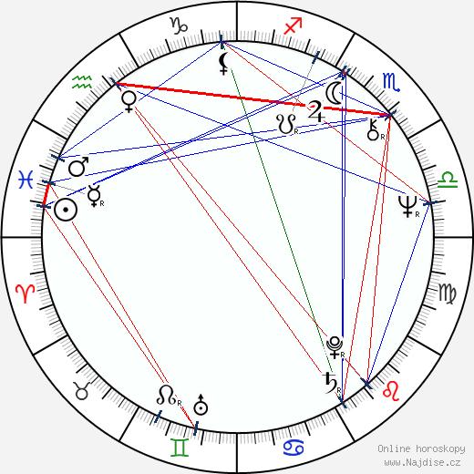Didier Flamand wikipedie wiki 2017, 2018 horoskop