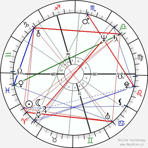 Didier Pironi wikipedie wiki 2018, 2019 horoskop