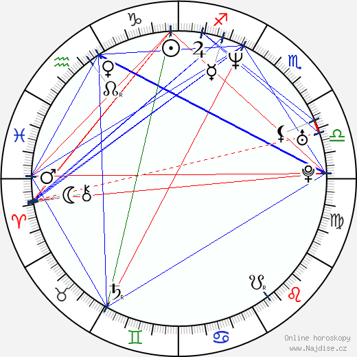 Dido wikipedie wiki 2018, 2019 horoskop