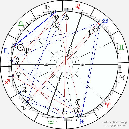 Diego Maradona wikipedie wiki 2019, 2020 horoskop