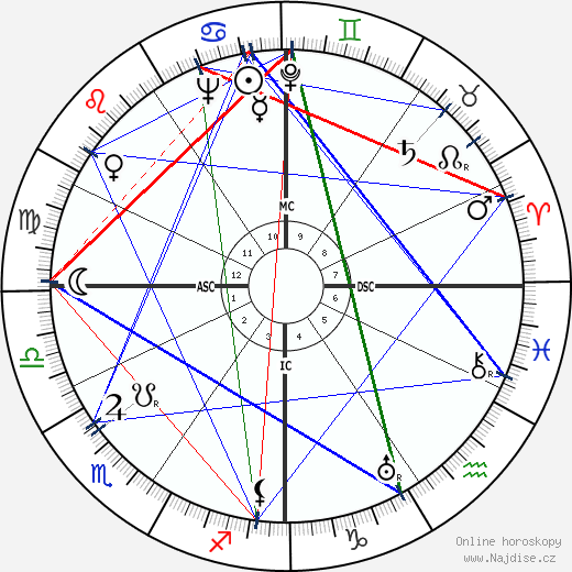 Diego Fabbri wikipedie wiki 2019, 2020 horoskop