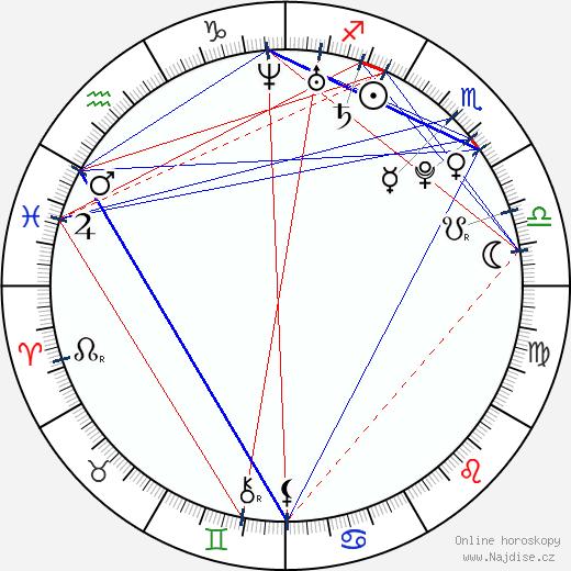 Diego Fainello wikipedie wiki 2018, 2019 horoskop