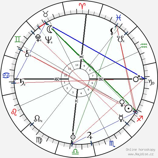 Diego Rivera wikipedie wiki 2020, 2021 horoskop