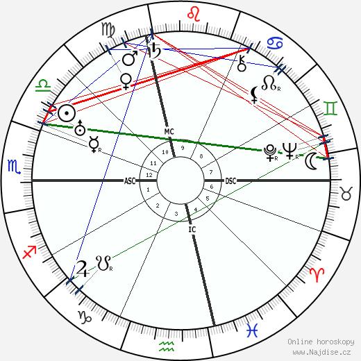 Dietrich von Hildebrand wikipedie wiki 2017, 2018 horoskop