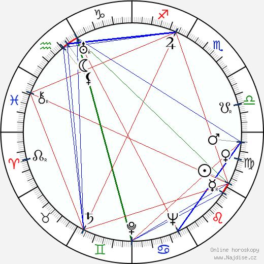 Dimitar Kiostarov wikipedie wiki 2018, 2019 horoskop