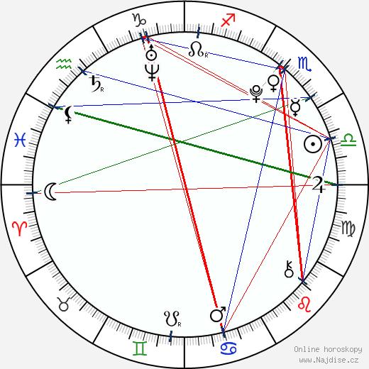 Dimitri Kahirau wikipedie wiki 2018, 2019 horoskop