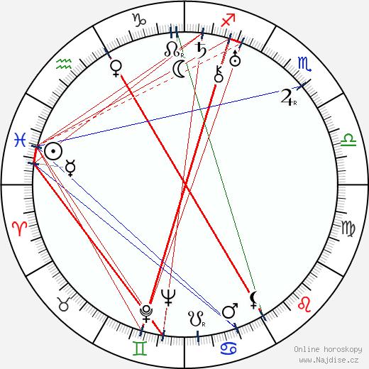 Dimitri Kirsanoff wikipedie wiki 2017, 2018 horoskop