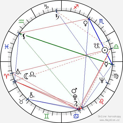 Dimitrij Rafalský wikipedie wiki 2018, 2019 horoskop