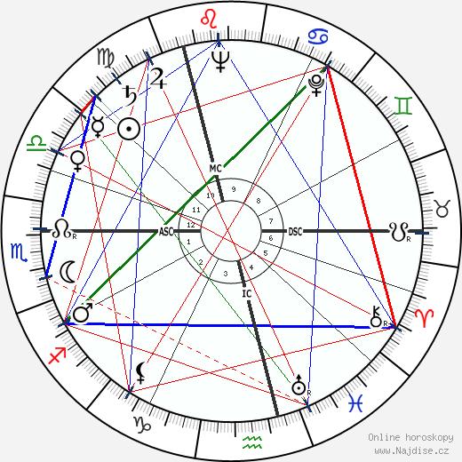 Dinah Sheridan wikipedie wiki 2017, 2018 horoskop