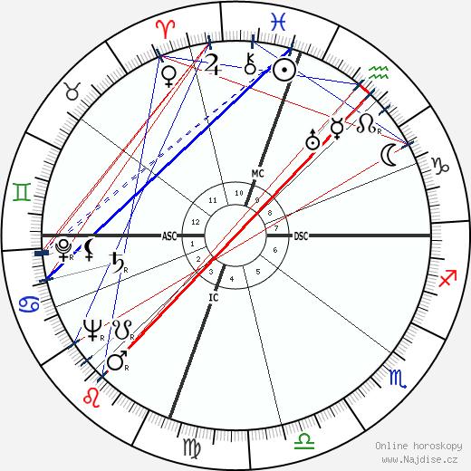 Dinah Shore wikipedie wiki 2017, 2018 horoskop