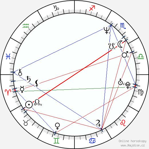 Dino Radja wikipedie wiki 2019, 2020 horoskop